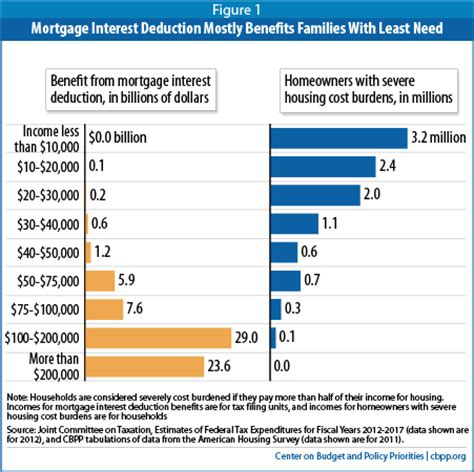 interest on house loan income tax deduction mortgage interest deduction is ripe for reform center on budget and policy priorities