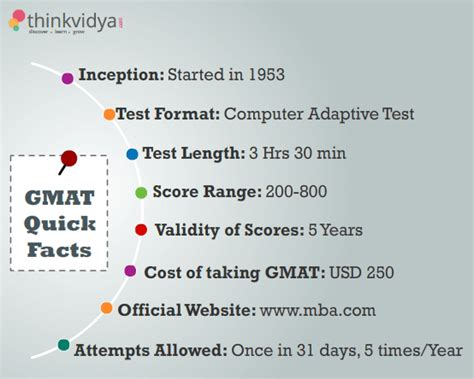 Gmat Score For Top Mba Colleges In India by Education Page 6 Zoroastrians Net