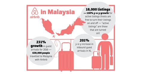 airbnb malaysia converting to smart airbnb in malaysia avenirlab