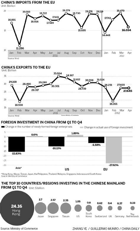 Trade And Investment In China trade and investment between china and the eu economy