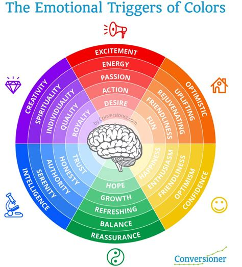 marketing colors the emotional triggers of colour infographic