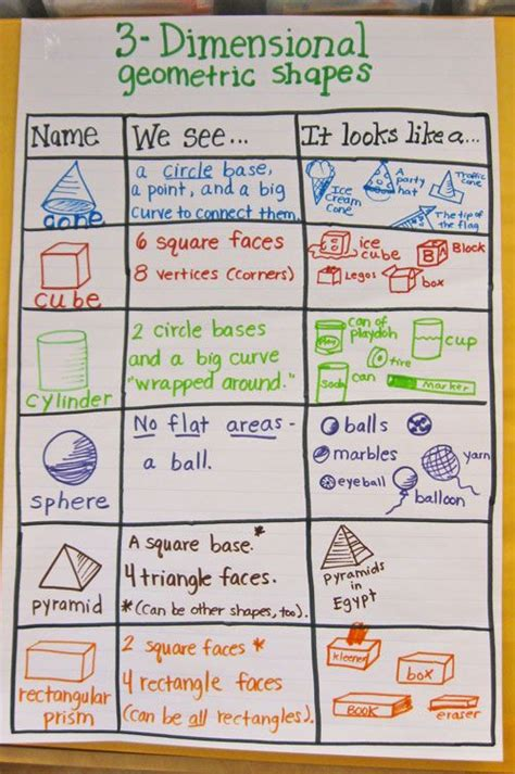 best 25 shape anchor chart ideas on 3 dimensional shapes dimensional shapes and 3d