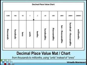 5th grade common core place value chart polk