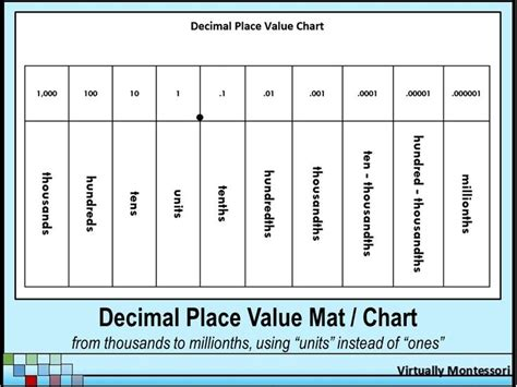 Mat Chart by Decimal Place Value Chart Or Mat From Virtually Montessori