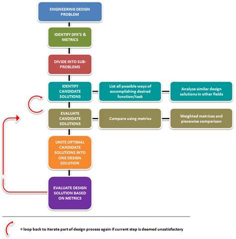 design engineer process personal engineering design process remo reuben s