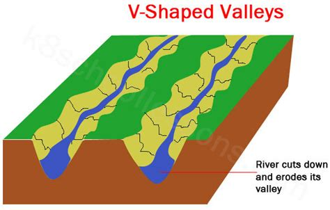 v shaped valley formation diagram v shaped valley diagram v free engine image for user