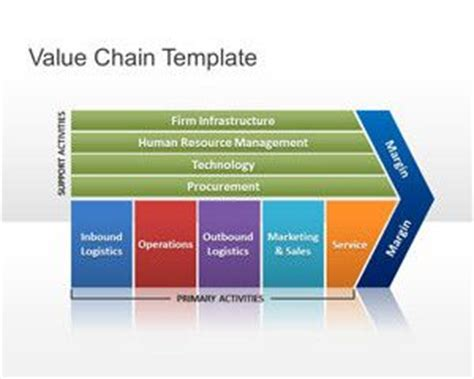 free value chain powerpoint template free powerpoint