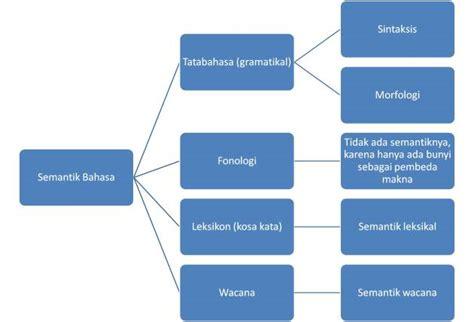 ideasional adalah semantik bahasa indonesia bahasa dan sastra indonesia