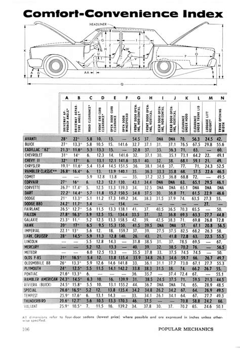 comfort index comfort index of the 63 cars from popular mechanics