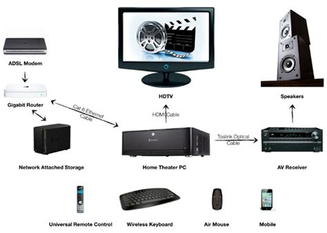 home network median associates complete guide to setup a network attached storage