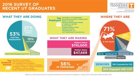 Of Tennessee Knoxville Mba Deadline by Career Development Undergraduate Admissions
