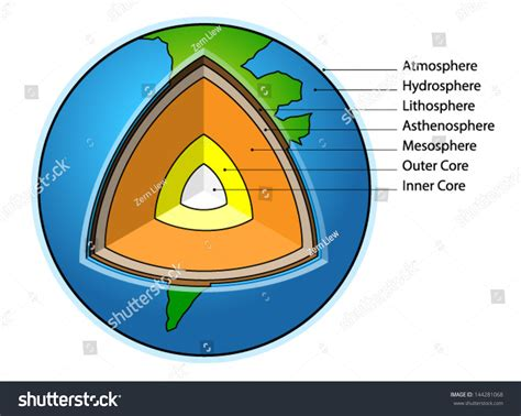 earth cross section diagram diagram structure of the earth diagram