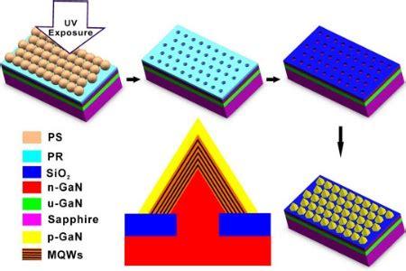 light emitting diode gan white light emitting diodes from selective epitaxy gan nanopyramids