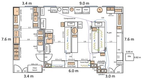 lab layout plan materials synthesis lab equipments