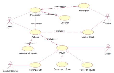 exercice corrigé uml diagramme de cas d utilisation exercice corrig 233 uml gestion magasin diagramme cas