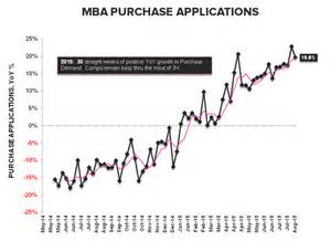 Mba Mortgage Applications Wiki by Purchase Apps Wow Qoq Yoy