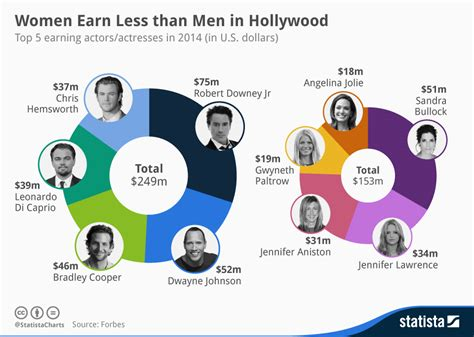 chart earn less than in statista