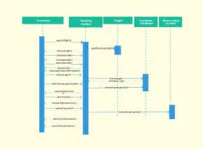 Sequence Diagram Visio Template by Sequence Diagram Templates To Instantly View Object