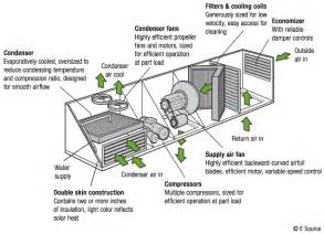 packaged rooftop air conditioners gas and electric wisconsin