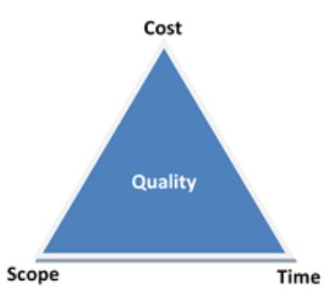 scope and golden triangle of quality schedule and budget