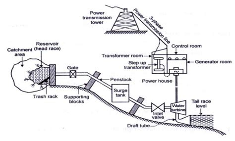 hydroelectric power plant layout pdf hydel power plants study material lecturing notes