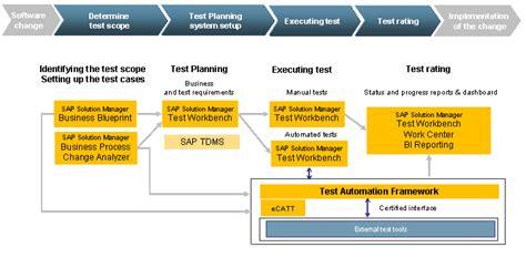 test option  sap solution manager  test automation framewor sap solution manager sap