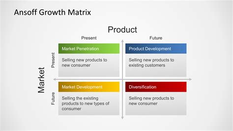 ansoff growth matrix template for powerpoint slidemodel