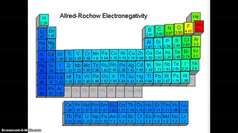 Periodic Table Patterns by Unit 5 Periodic Table Patterns