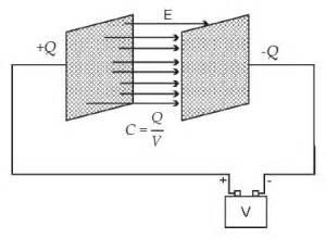kapasitor keping sejajar kapasitor kapasitas kapasitor dan energi dalam kapasitor