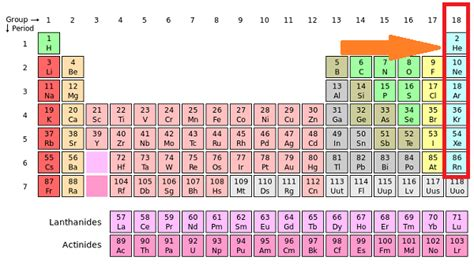 Periodic Table Meaning by Noble Gases Definition List Properties Study