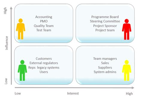 Home Design Software Definition by Project Stakeholders Managing Projects