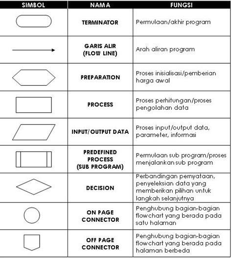 pengertian layout dan fungsinya tugas flowchart pengertian dan contoh fungsi flowchart