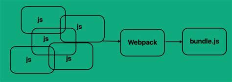 tutorial webpack ag grid blog webpack tutorial understanding how it works