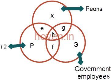 venn diagram aptitude questions aptitude questions on venn diagrams set 1 reasoning and