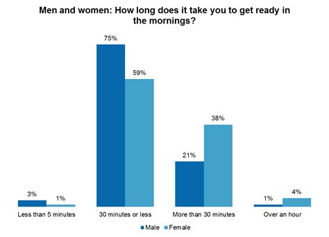 How Many Years Does It Take To Get Your Mba by Yougov The Morning Routine 30 Spend A Week In