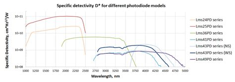avalanche photodiode driver photodiode model 28 images cn0272 circuit note analog devices how to start avalanche