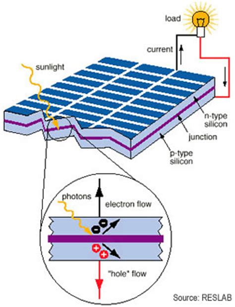 how solar panels work solar panels how do solar panels work