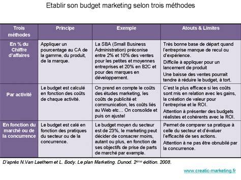 sle budget le budget marketing d 233 pense ou investissement le