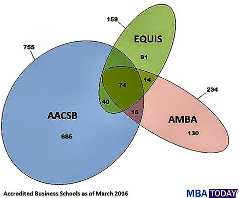 Mba Accreditation Usa by Large