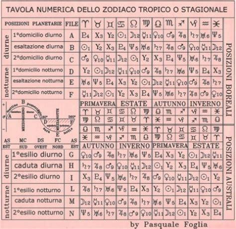 tavole effemeridi tavole astrologiche antiche e moderne