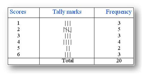 Tally Table by Number Names Worksheets 187 What Is Tally Marks Free