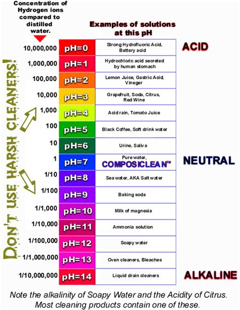 What Does Your Coffee Say About You by Ph Scale