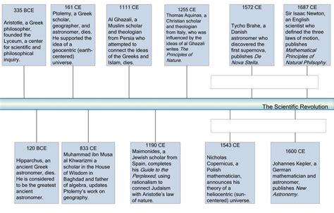 galileo galilei biography timeline the scientific revolution 171 kaiserscience