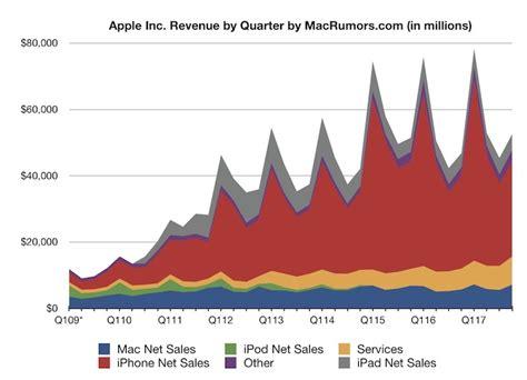 apple q4 earnings 2017 apple reports 4q 2017 results 10 7b profit on 52 6b