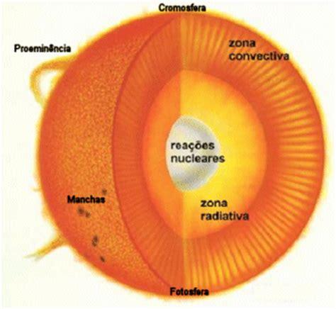 temperatura interna sole estrutura do sol ache tudo e regi 227 o