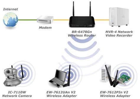 edimax wireless routers   wireless gigabit broadband iq router