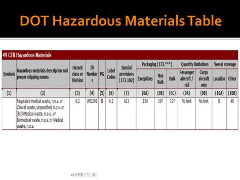 Hazardous Material Table by Dot Hazardous Materials Ppt