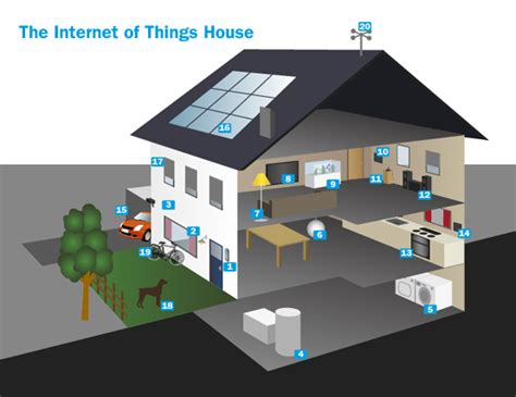 what is home internet of things what it is