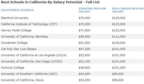 Best Mba Programs In Cal State Universities by 10 Best Schools In California By Salary