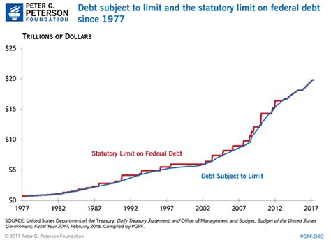 What S The Debt Ceiling by Debt Ceiling Update What S At Stake This Fall